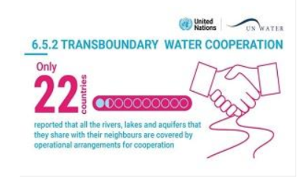 2021 UN_Water SDG6 progress report